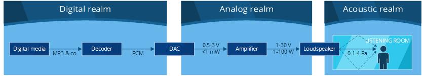 Audio pipeline diagram