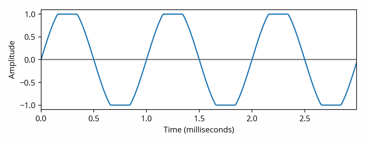 Clipped sine waveform