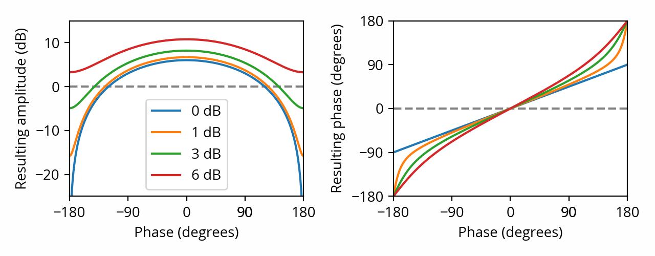 Interference plots