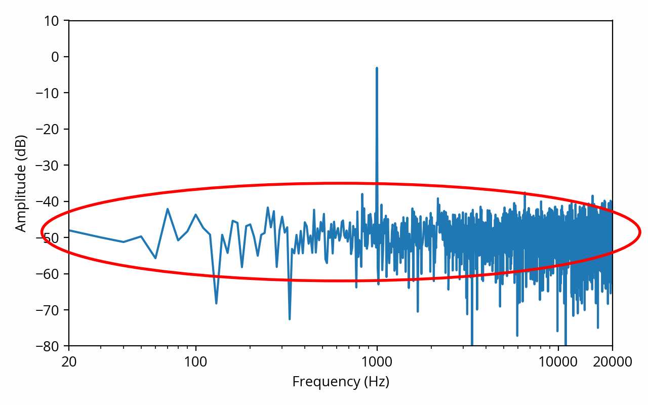 Noisy sine spectrum