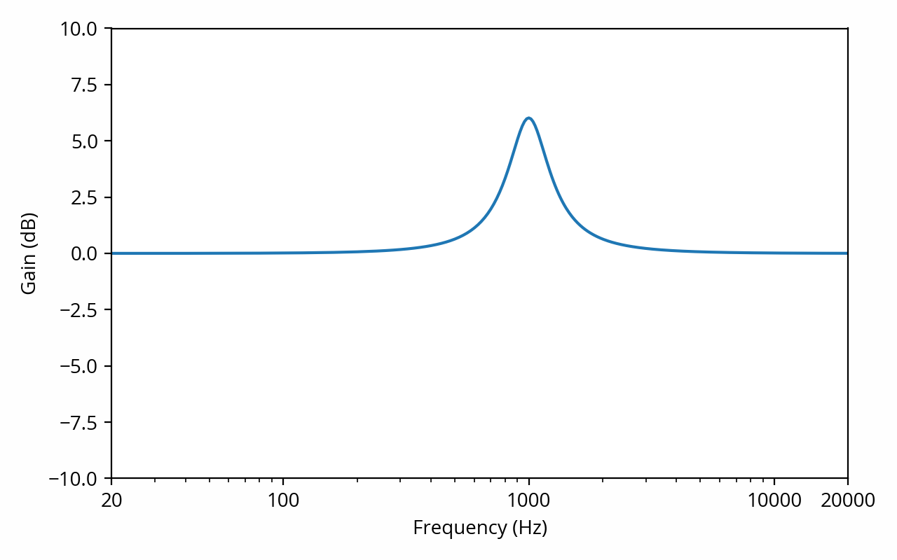 Frequency response with 1 kHz 6 dB resonance