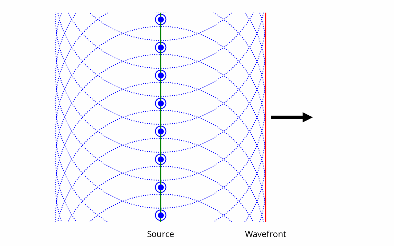 Huygens principle applied to a plane wave