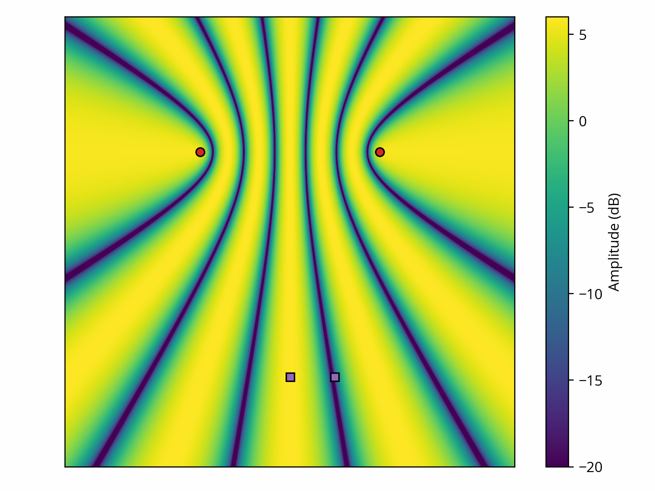 Two point sources, amplitude map