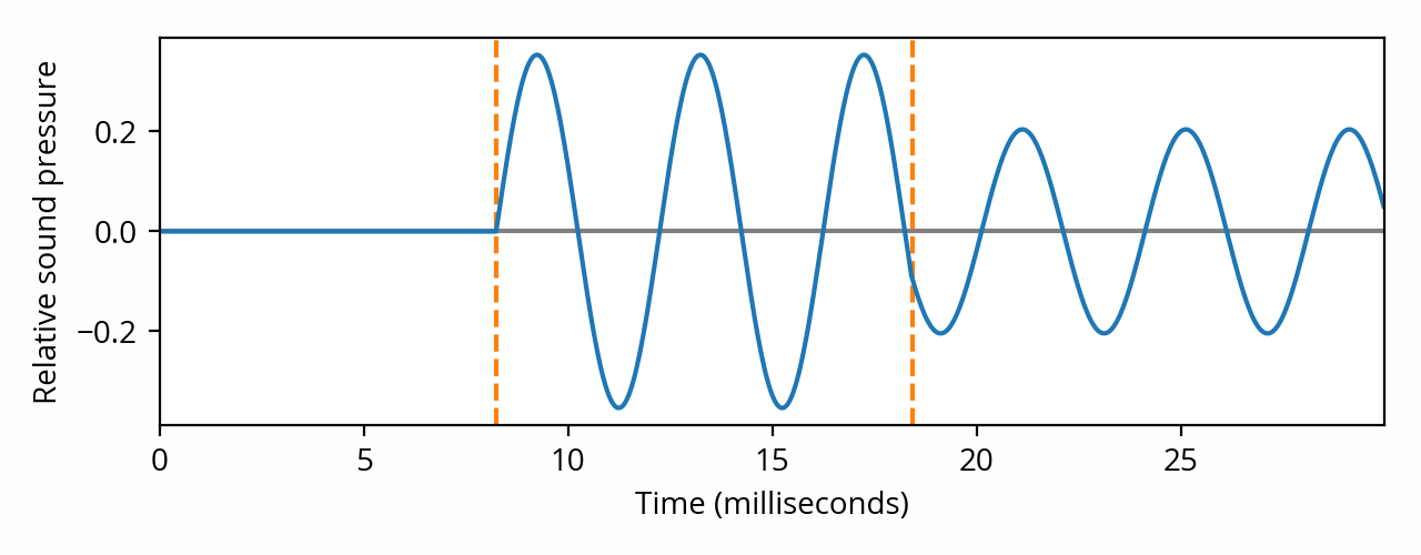 Two point sources, one closer (listener waveform)