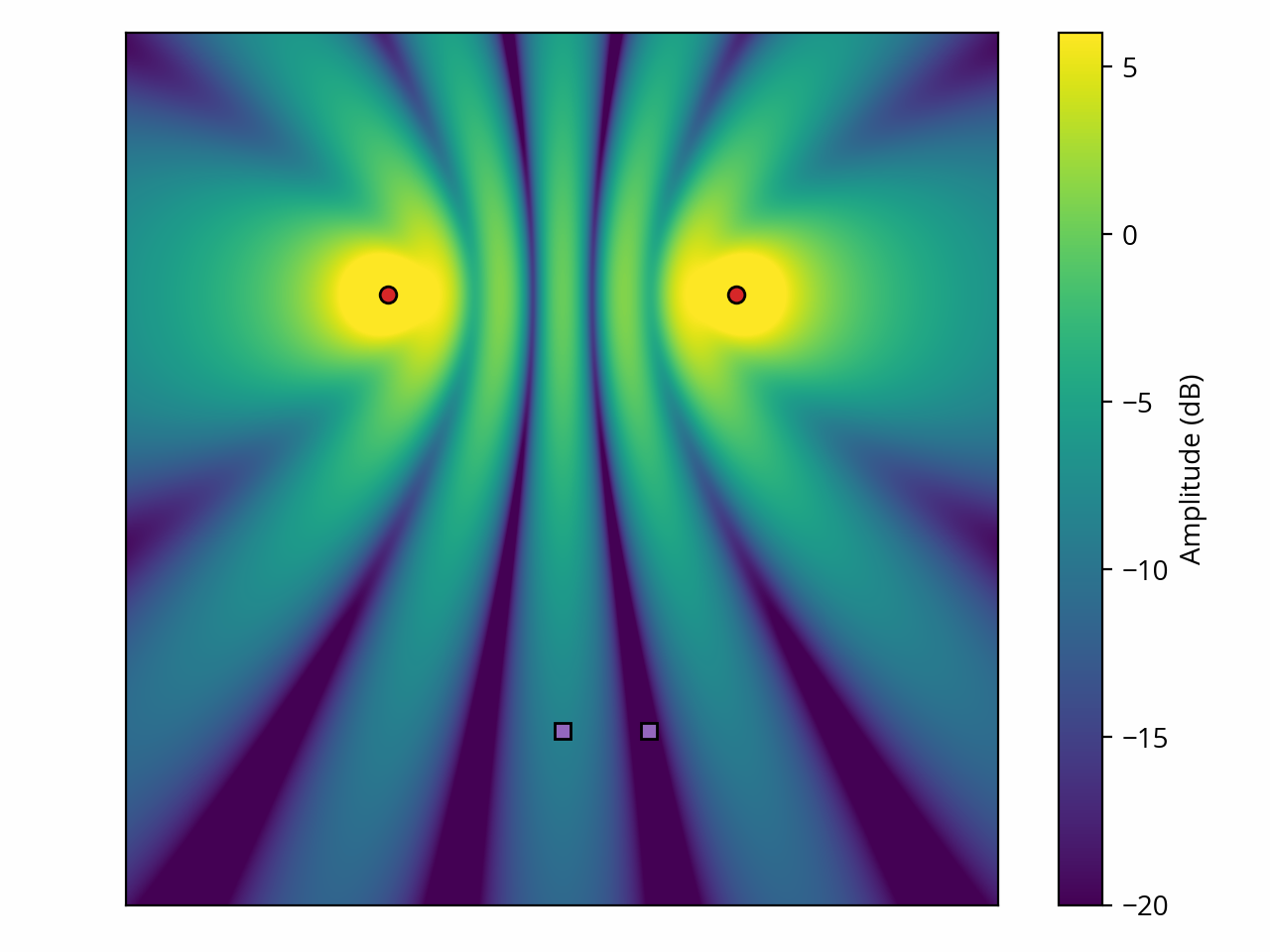 Two point sources, amplitude map with spreading