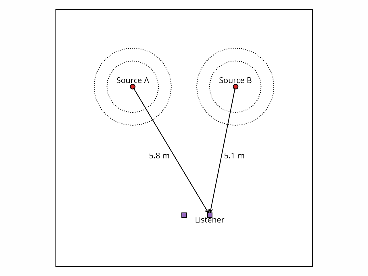 Two point sources, lateral listener