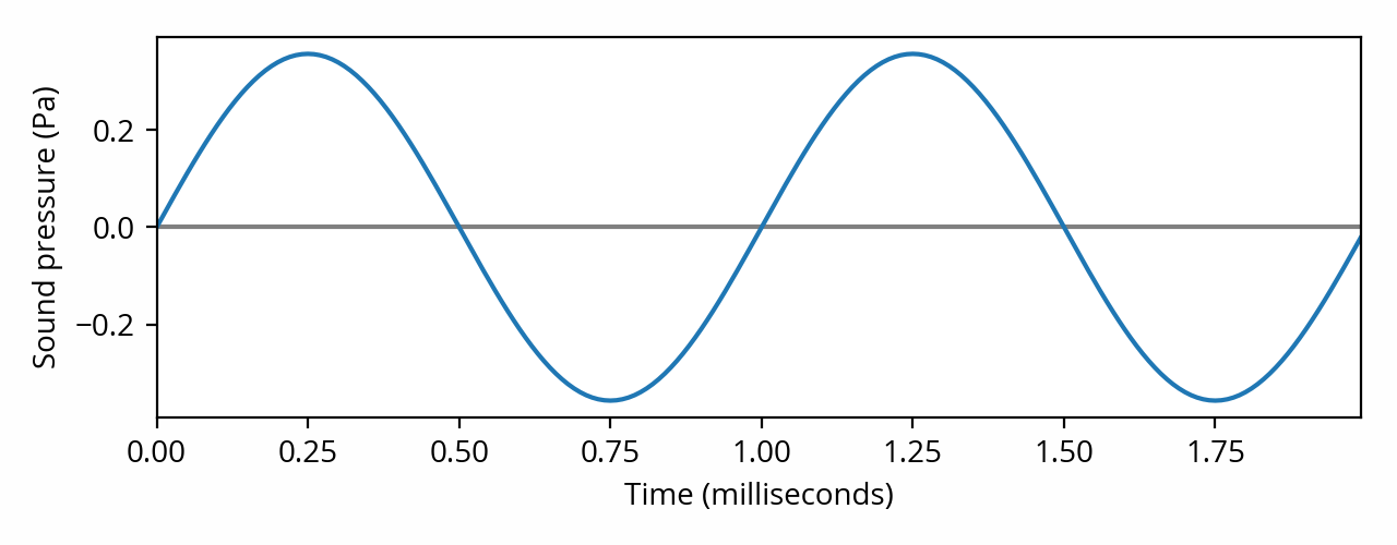 1kHz sine wave with pressure scale