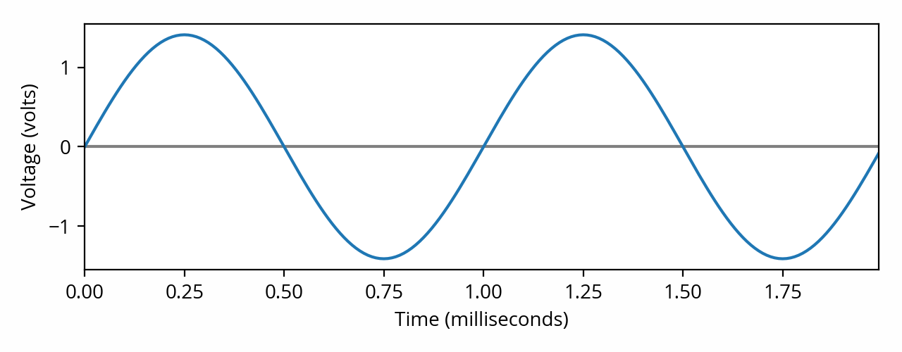 1kHz sine wave with voltage scale