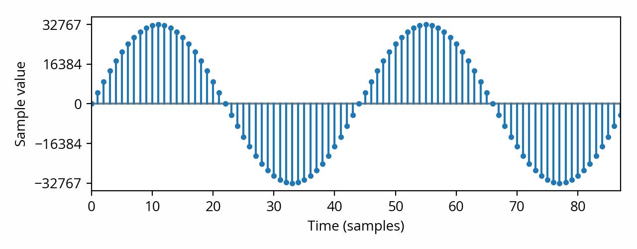 Digitally sampled 1kHz sine waveform