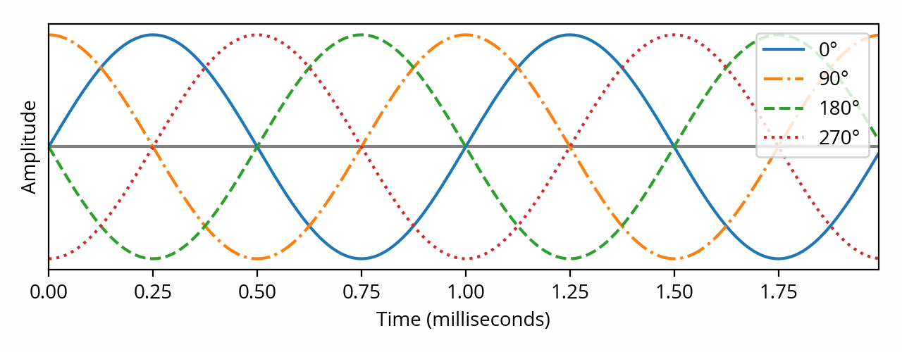 Four sine waves with different phases