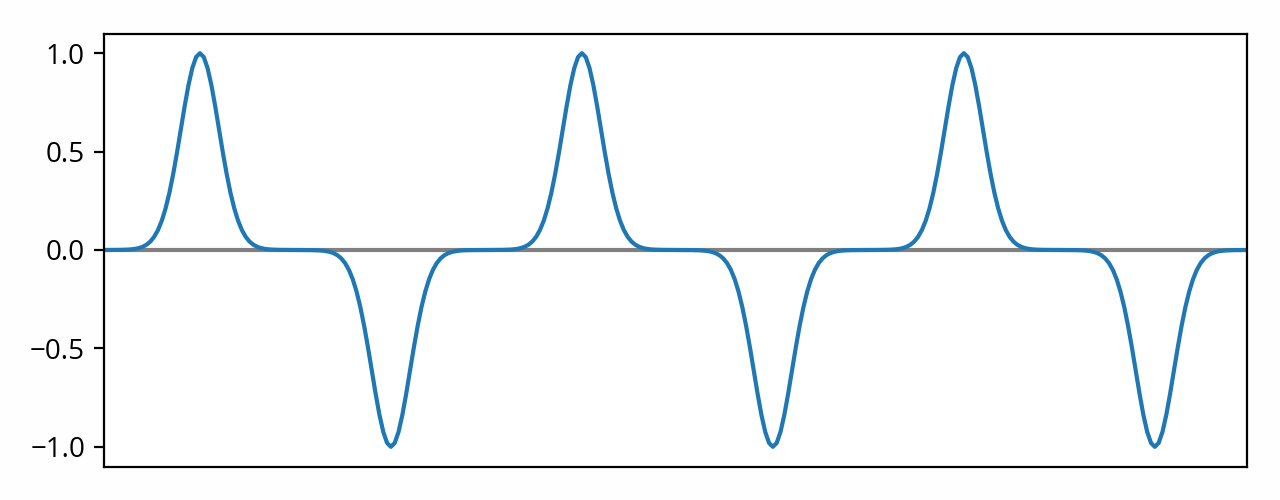 Peaky wave with amplitude scale